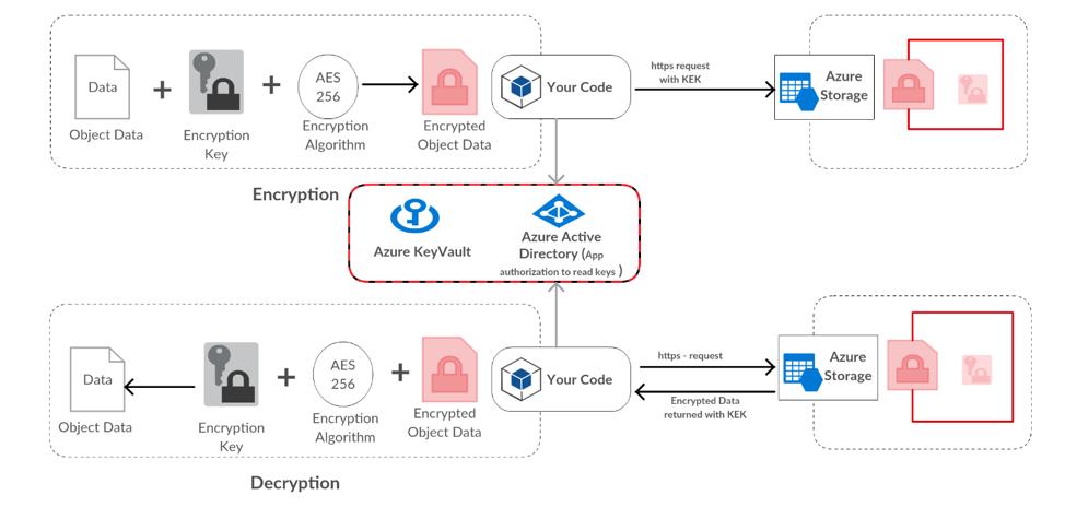 data_encryption1